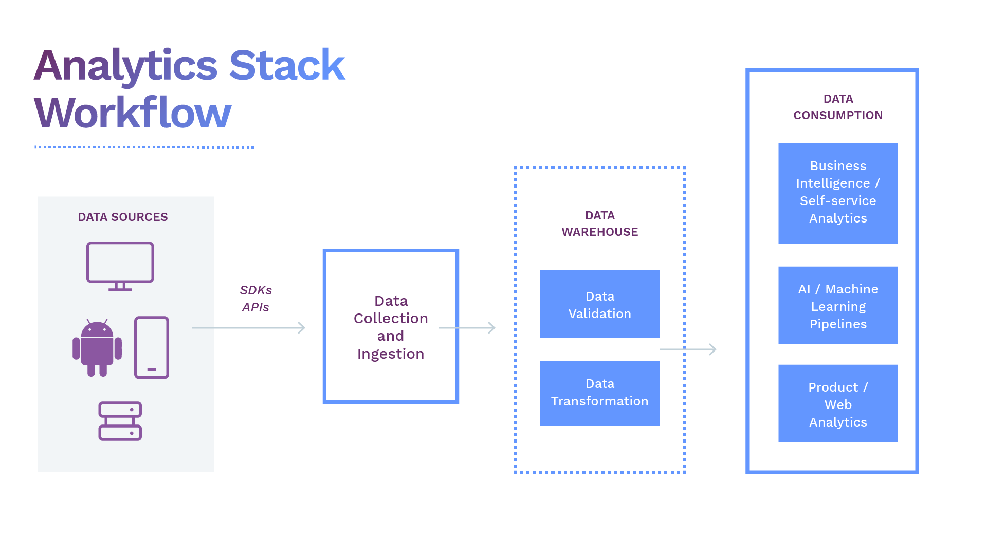 An Ideal Open-Source Analytics Stack